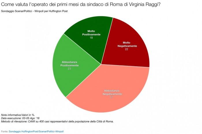 sondaggi roma fiducia raggi