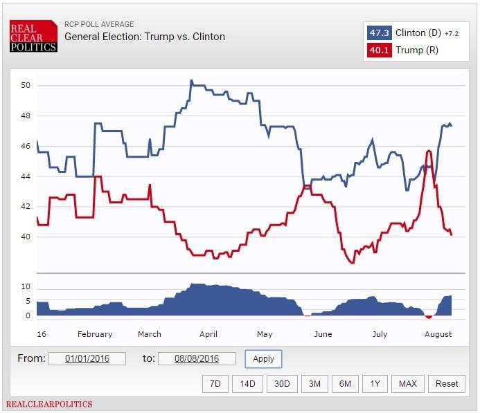 sondaggi usa elezioni presidenziali 2016 clinton vs trump
