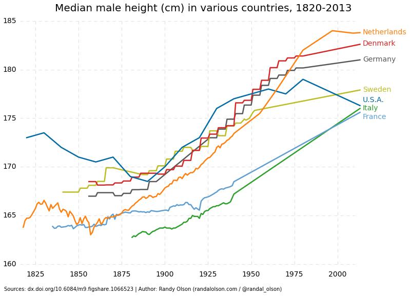 statura media, curve per Paese