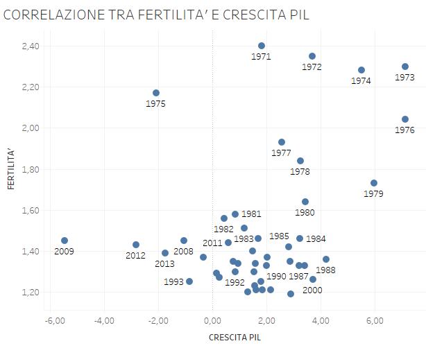 fertility day, grafco di correlazione per anni