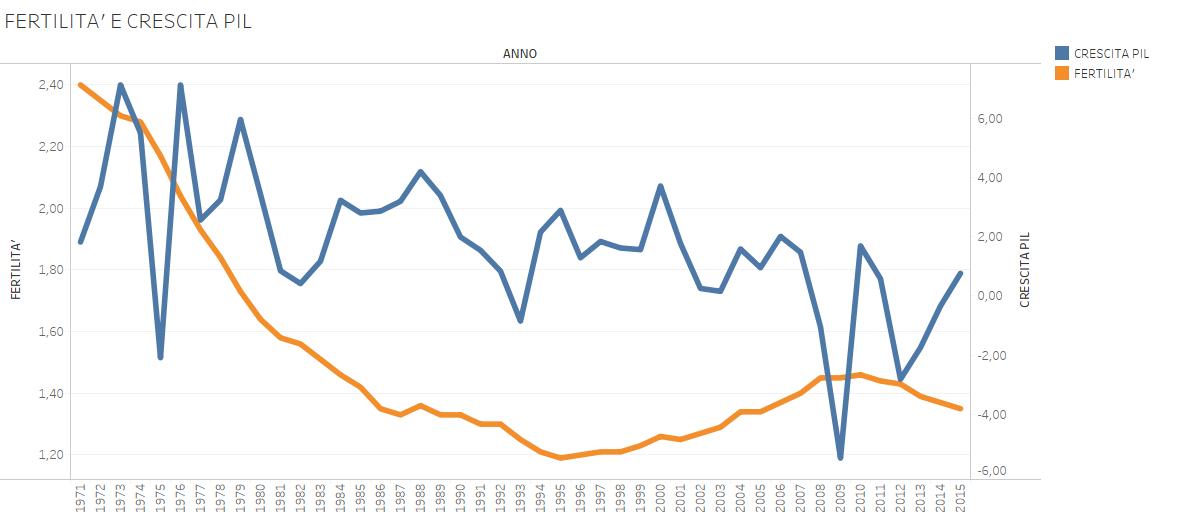 fertility day, curve di fertiità e crescita PIL