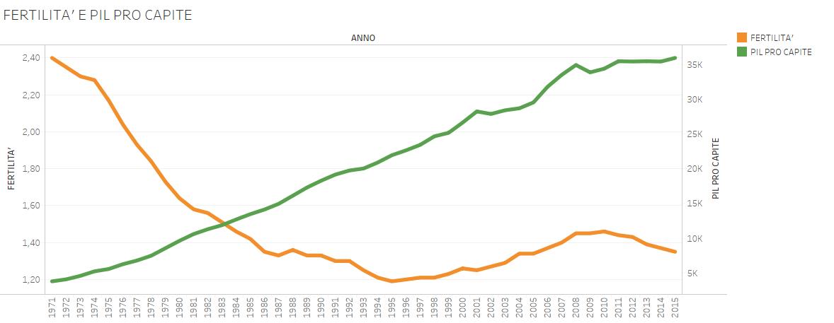fertility day, curve di fertlità e PIL pro capite