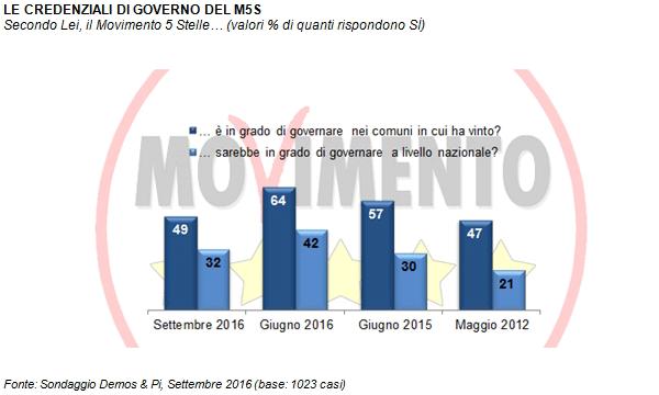 M5S, governo, Roma