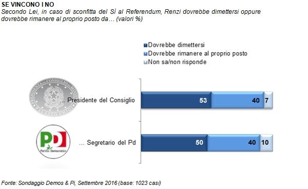 referendum, Renzi, Sondaggi