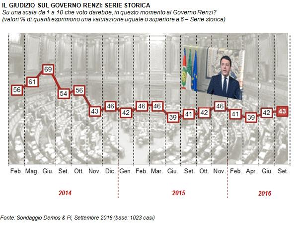 referendum, gradimento Renzi
