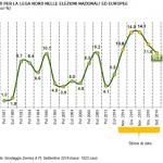 Lega Nord, sondaggio Demos