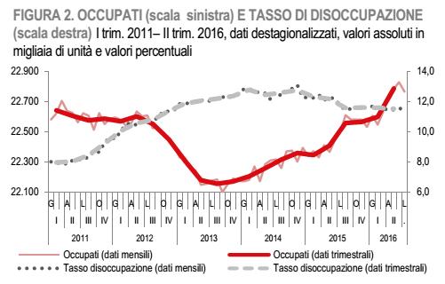 lavoro-in-italia-occuati-disoccupati