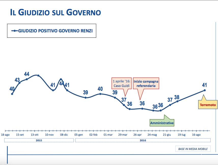 sondaggi, fiducia governo renzi
