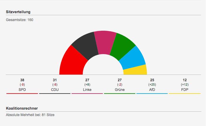 Merkel, Elezioni Berlino