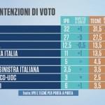 sondaggi m5s ipr tecne intenzioni di voto