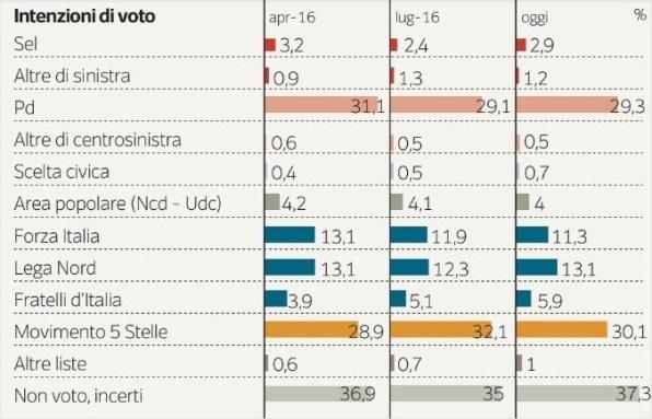 sondaggi m5s intenzioni di voto ipsos