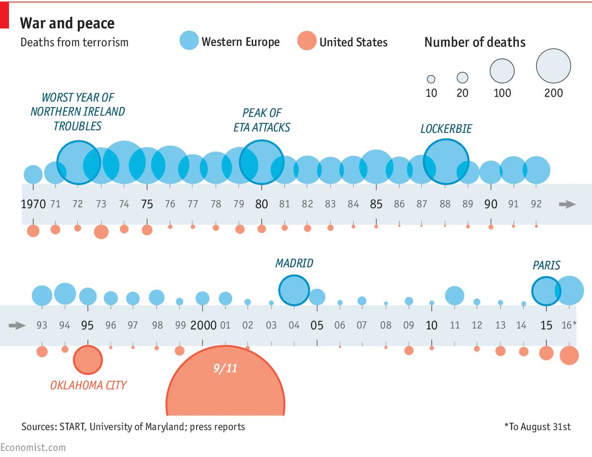 attacchi terroristici, infografica con cerchi, azzurri e rossi