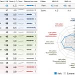 competitività italia, grafico con nomi di categorie, sull'Italia