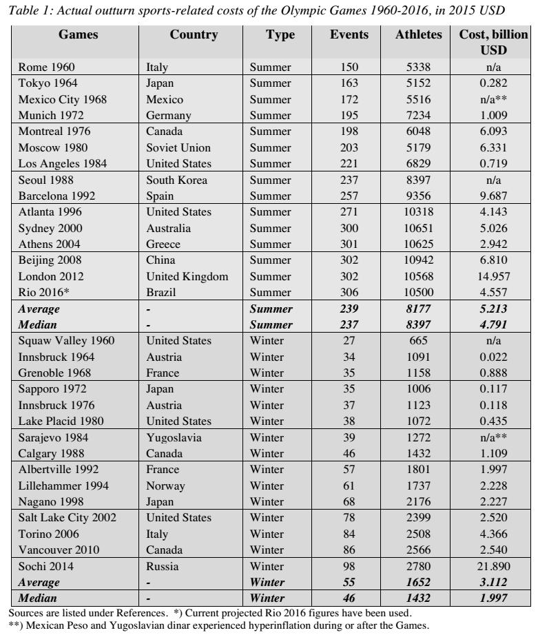 costi delle olimpiadi, tabella con costi e numero di atleti