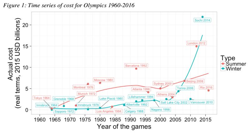 costi delle olimpiadi, curve rossa e blu con punti