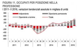 Il lavoro in Italia, torniamo ai trend degli anni 2000, pi� occupazione, ma precaria