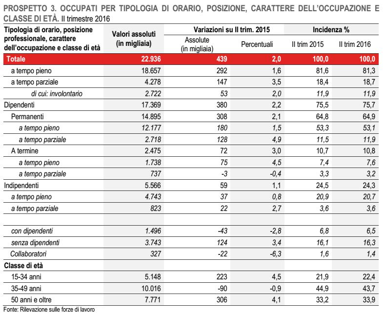 lavoro-in-italia-tabella-su-occupati-2