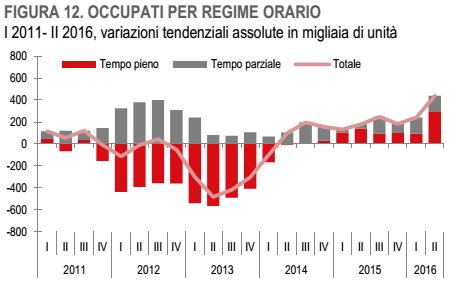 lavoro-in-italia-tempo-pieno-o-parziale