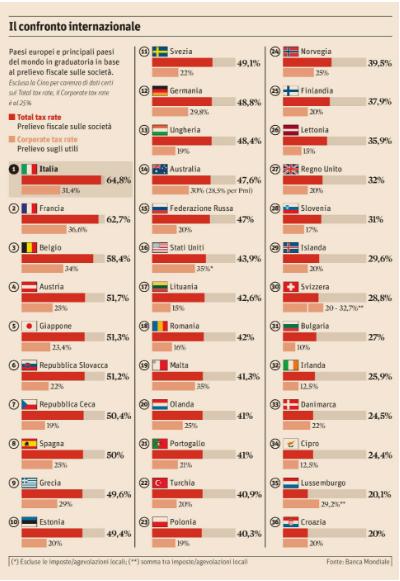 paradisi fiscali, grafici a barre con percentuali