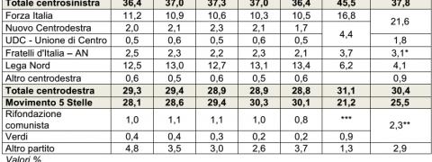 sondaggi lega nord, tabella con nomi di partiti e percentuali