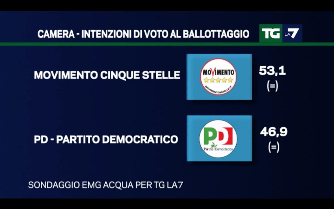 sondaggi Movimento 5 Stelle, simboli e percentuali di M5S e PD
