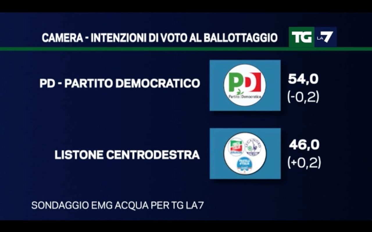 sondaggi Movimento 5 Stelle, simboli e percentuali di centrodestra e PD