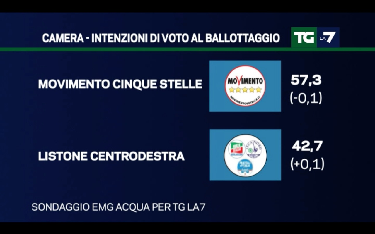 sondaggi Movimento 5 Stelle, simboli e percentuali di M5S e centrodestra