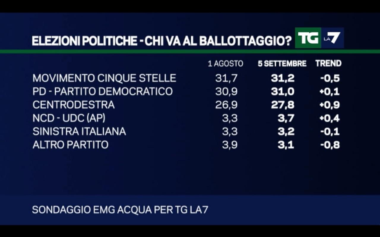 sondaggi Movimento 5 Stelle, elenco di percentuali e partiti nel voto con Italicum