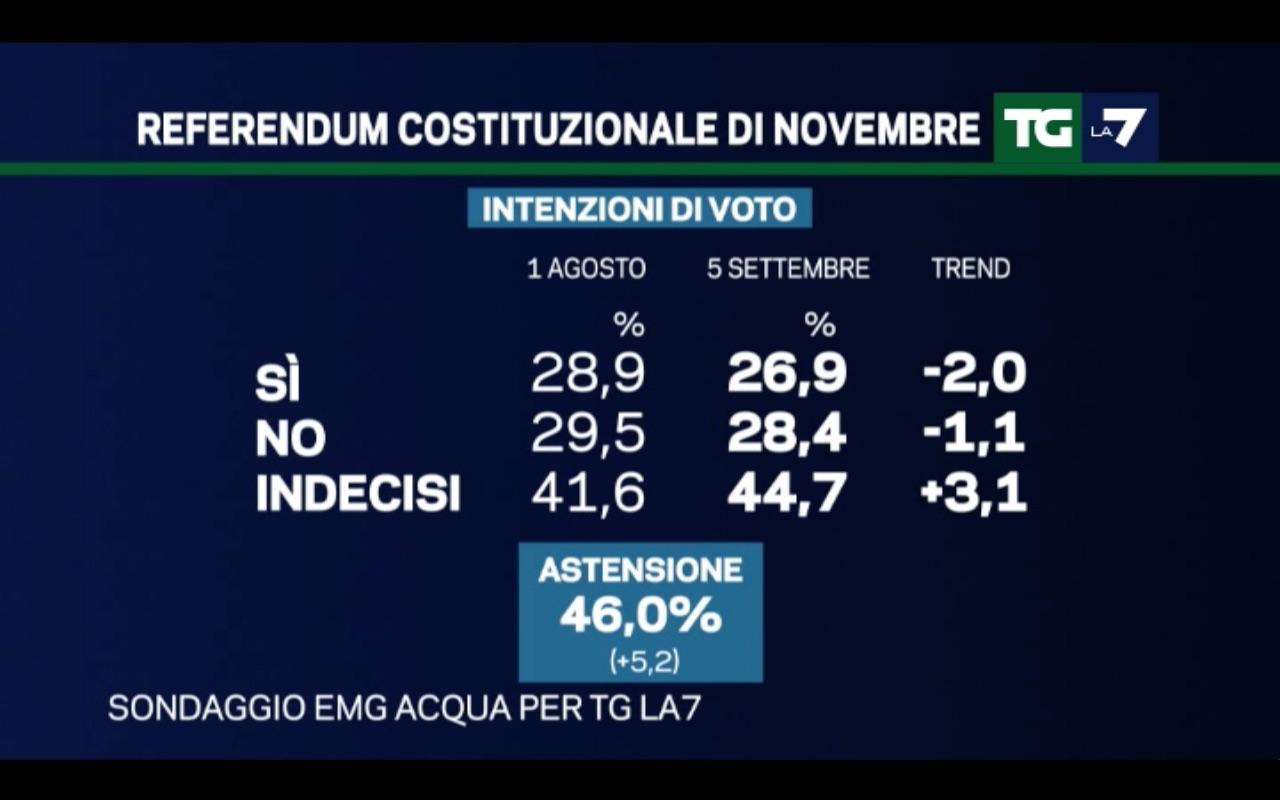 sondaggi Movimento 5 Stelle, percentuali del Sì e del No