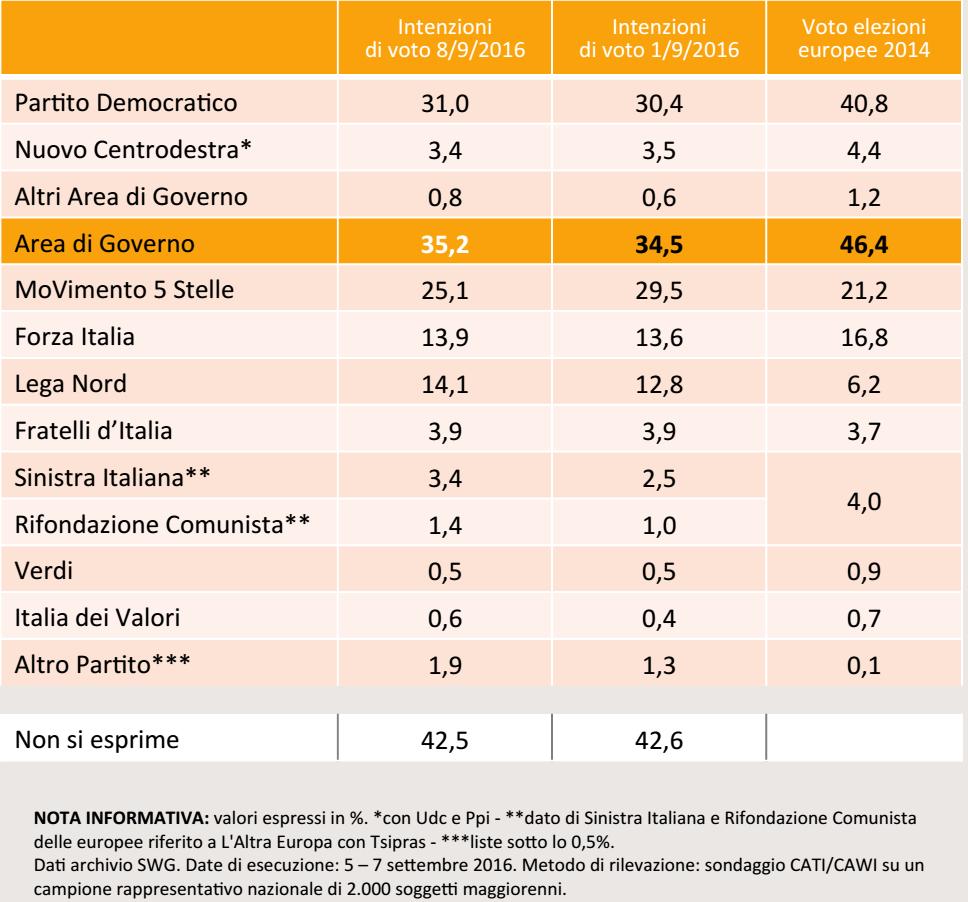 sondaggi movimento 5 stelle, tabella con nomi di partiti e percentuali