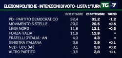 Sondaggi PD, per EMG il partito di Renzi � l�unico a calare, e non d poco. No sempre avanti al referendum