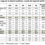 sondaggi centrodestra, percentuali e nomi dei partiti