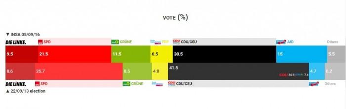 sondaggi elettorali germania intenzioni di voto