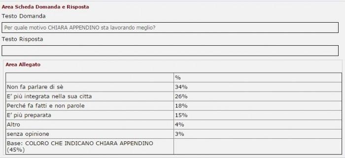 sondaggi m5s appendino