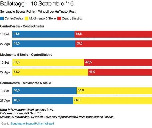 sondaggi movimento 5 stelle intenzioni di voto ballottaggio