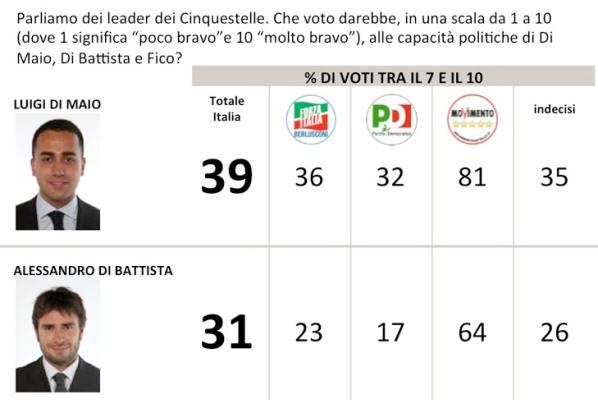 sondaggi m5s di maio di battista fiducia