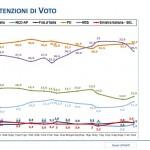 sondaggi m5s intenzioni di voto trend lorien