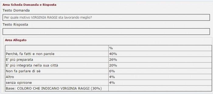 sondaggi m5s raggi