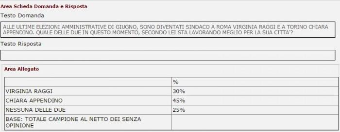 sondaggi m5s raggi appendino