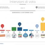 sondaggi m5s, sondaggi Pd, sondaggi elettorali