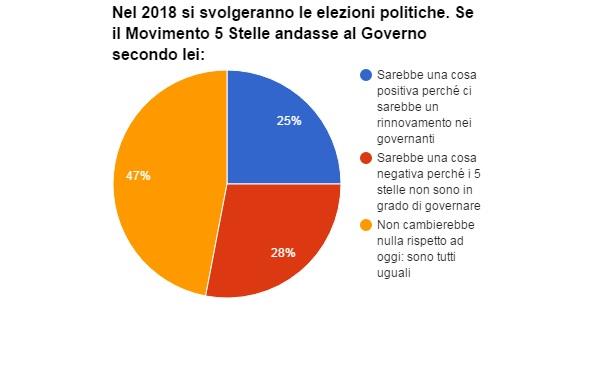 sondaggi-movimento-5-stelle-governo