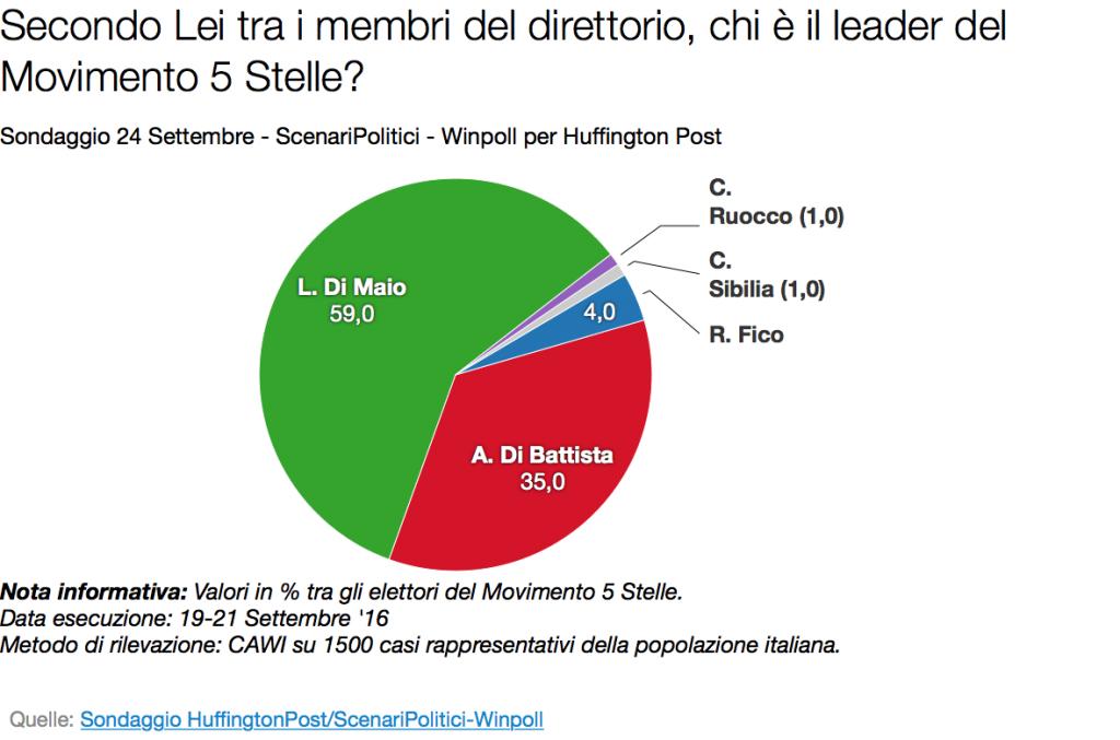 Sondaggi Movimento 5 Stelle Di Maio Resta Il Leader