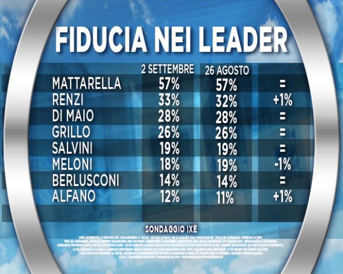 sondaggi pd, fiducia leader