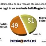 sondaggi pd m5s intenzioni di voto ballottaggio