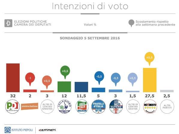 sondaggi pd piepoli intenzioni di voto