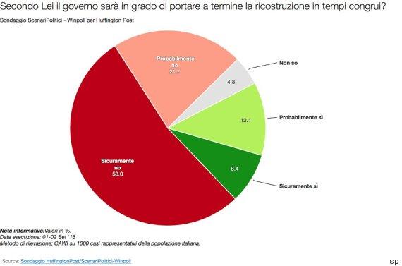 sondaggi politici terremoto amatrice