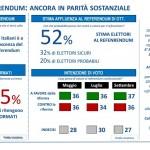 sondaggi referendum costituzionale lorien intenzioni di voto affluenza