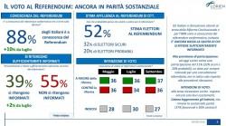 Sondaggi Referendum Costituzionale: per Lorien il s� � leggermente avanti