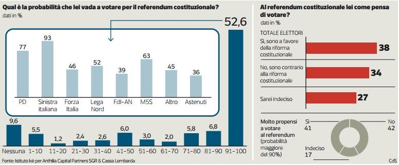 sondaggi-referendum-costituzionale