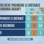 sondaggi roma m5s raggi